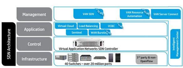 Redes definidas por software (SDN) de HP